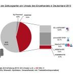 Anteile Kartenzahlung im Handel 2013